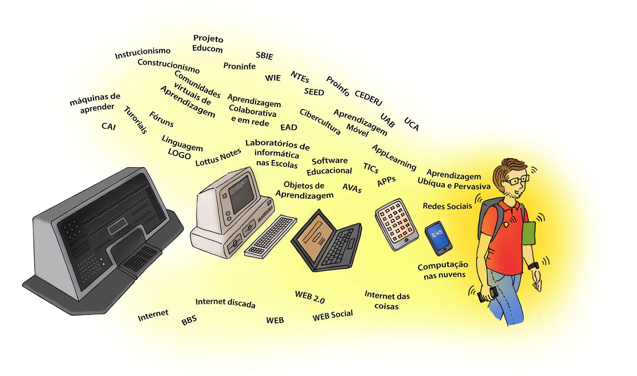 A História Da Informática Na Educação No Brasil Uma Narrativa Em Construção Informática Na Educação